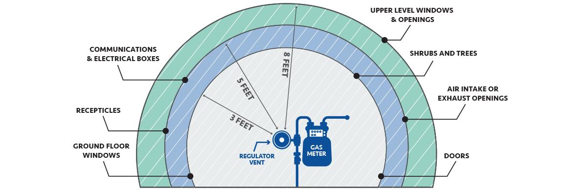 MeterSafety - Summit Utilities Inc. on
